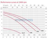 Espa Wiper0 70M Spa Pump - Single Speed