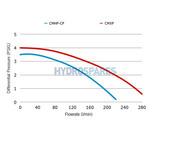 Aqua-flo Circulation Pump CMHP - 1/15HP