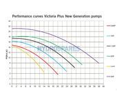 Astral Victoria NG Pump 1.0 HP / 3 Phase